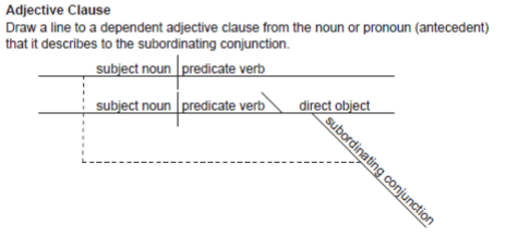 Diagramming Adjective Clauses