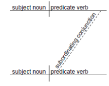 Diagramming Adjective Clauses With Subjunctive Conjunctions