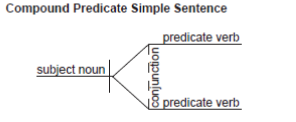 Diagramming Compound Predicates