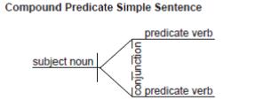 Diagramming Compound Predicates