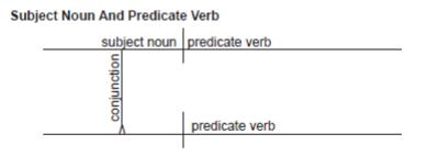 Diagramming Complex Sentences