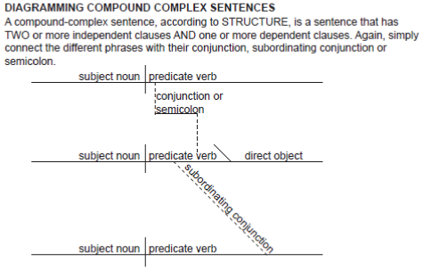 Diagramming Compound Complex Sentences