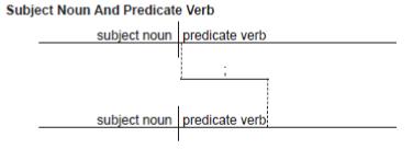 Diagramming Compound Sentences