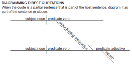 Diagramming sentences worksheet printables diagramming direct quotations ccuart Image collections