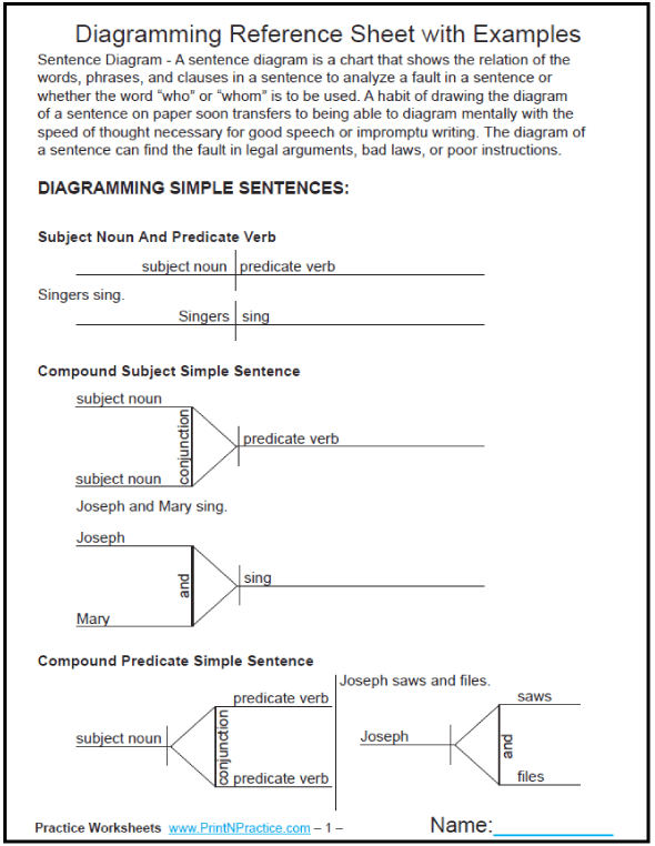 Diagramming Sentences: Charts with examples for reference, 10 pages. #DiagrammingSentences #PrintableGrammarWorksheets
