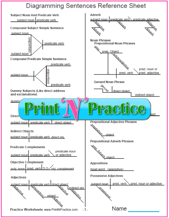 Printable worksheets for grammar and diagramming examples help kids