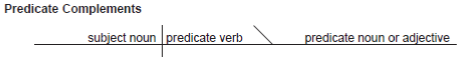Diagramming Predicate Complements – Predicate Noun or Adjective