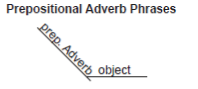 Diagramming Prepositional Adverb Phrases