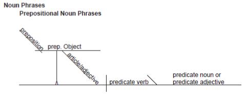 Diagramming Prepositional Noun Phrases