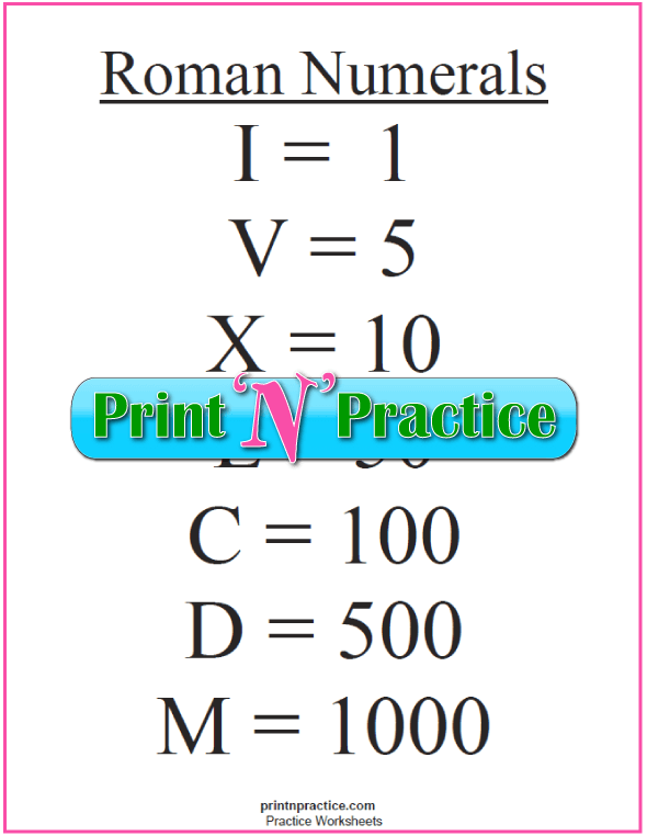 Printable Roman Numerals List