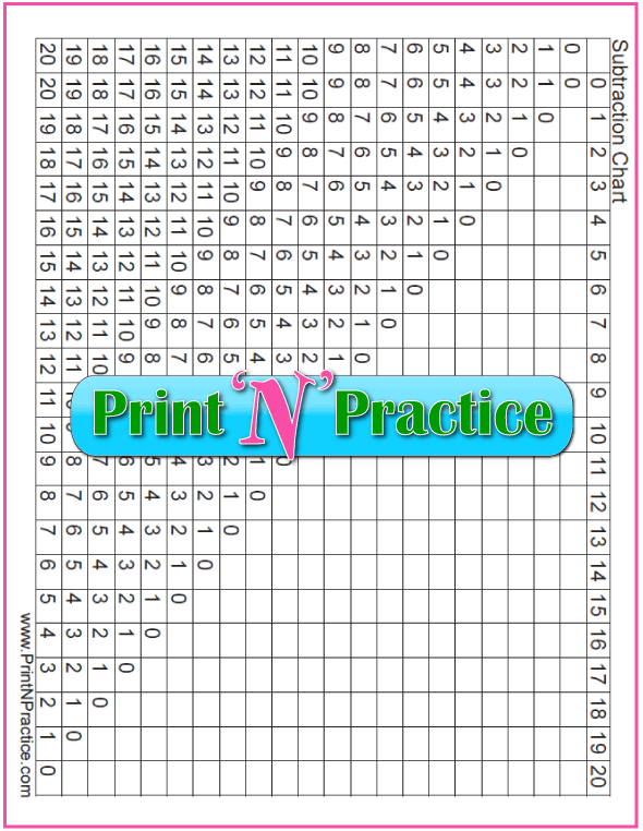 Printable Subtraction Table