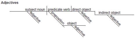 Printable Grammar Worksheets: Diagramming Sentences Worksheets and Diagrams