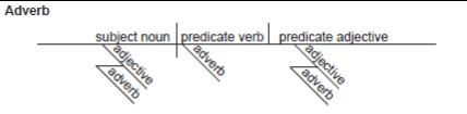 Diagramming Adverbs