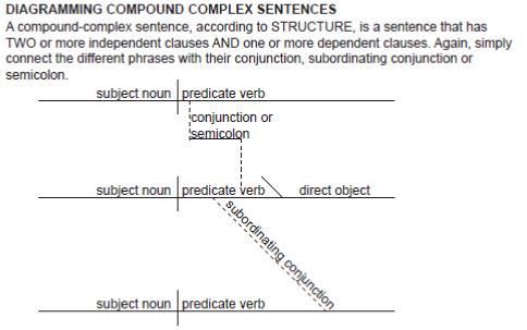 Diagramming Compound Complex Sentences