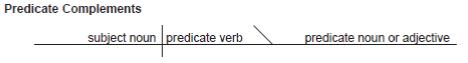 Manuscript and Cursive Predicate Nominative Worksheets